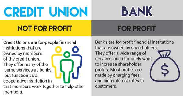 Credit Unions are not for profit